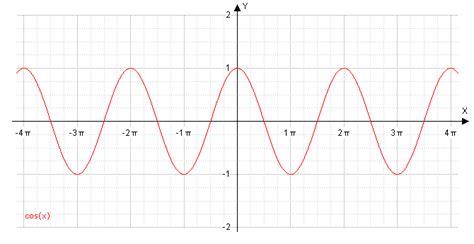 sinus cosinus berechnen tri sinus und kosinus