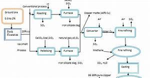 Copper Manufacturing Process