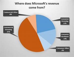 Apple, Google, MicrosoftWhere does the money come from