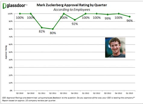 Mark Zuckerberg's Approval Rating Has Increased Since