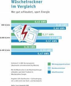 Wie Funktioniert Wärmepumpentrockner : w rmepumpe im trockner wie funktioniert das energieleben ~ Frokenaadalensverden.com Haus und Dekorationen