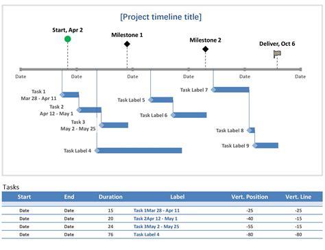 milestone  task project timeline