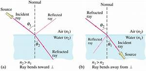 REFRACTION OF LIGHT, SNELL'S LAW, REFRACTIVE INDEX ...