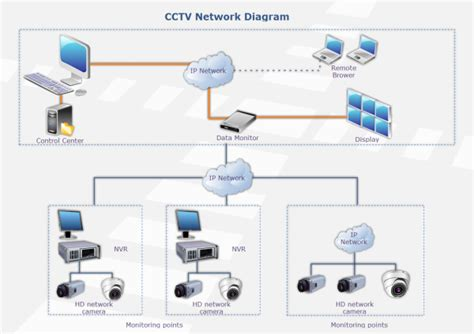 cctv network templates  examples