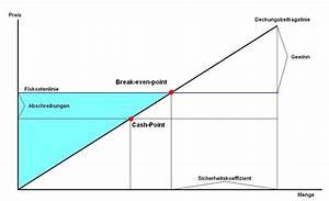 Variable Stückkosten Berechnen Formel : verlustzone ~ Themetempest.com Abrechnung