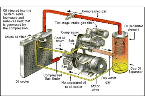 air compressors library pages