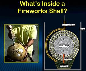 Learn About Fireworks