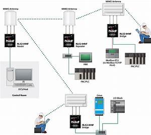802 11abgn Fast Industrial Hotspot Rlx2  Fcc
