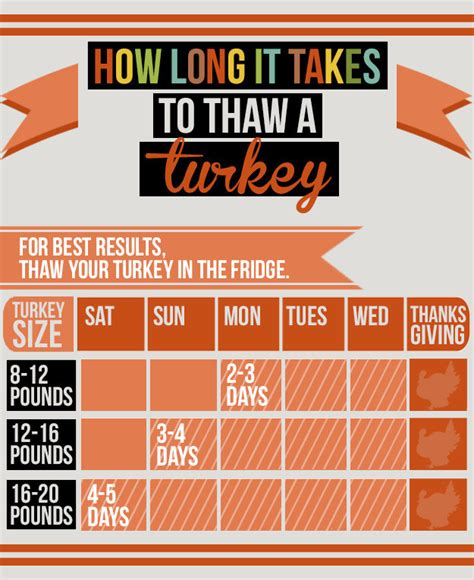 how does it take to defrost a turkey here s how to thaw a frozen turkey