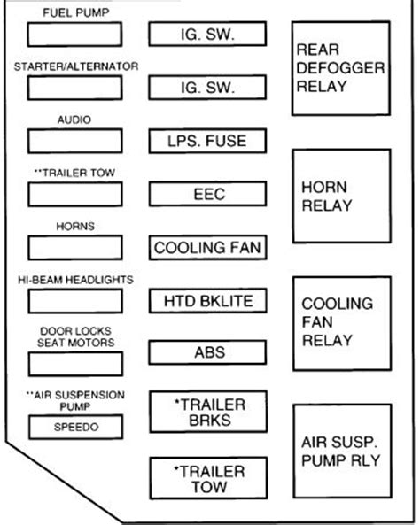 Fuse Box Diagram For 1997 Mercury Grand Marqui by Mercury Grand Marquls Second Generation 1992 1997