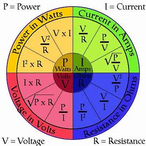 Understanding Watts, Amps, Volts and Ohms | Caravan Chronicles