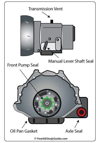Audi A7 Parts Diagram