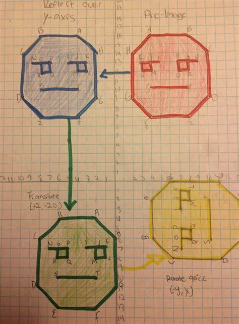 equation freak transformations summative assessment project