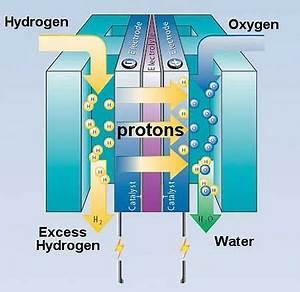 Diagram For Hydrogen Gas : wksu news exploradio the future of fuel cell technology ~ A.2002-acura-tl-radio.info Haus und Dekorationen