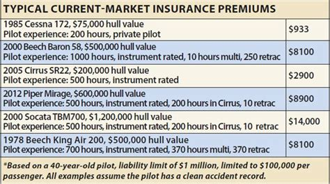 After all, general aviation aircraft log 24 million flight hours every year in the u.s. Aviation Insurance Market Scan: Shop Aggressively ...