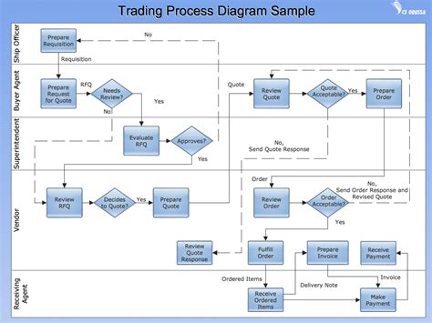 conceptdraw sles business processes flow charts