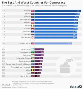 These are world's most democratic countries, according to ...