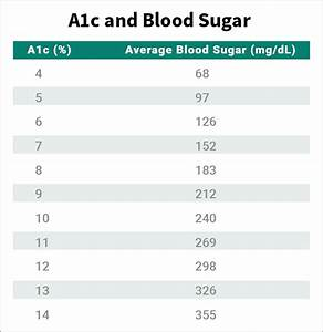 Can You Show Me A Diabetes A1c Levels Chart Htq