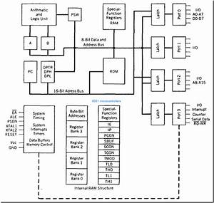 Block Diagram 80286 Microprocessor  U2013 Powerking Co