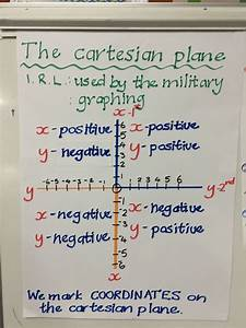 Cartesian Plane Anchor Chart