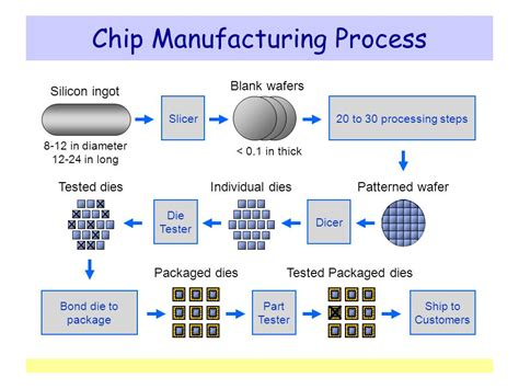 Ship Production Pdf by Chip Manufacturing Process Ppt Video Online Download