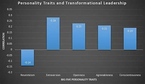 transformational leadership wikipedia