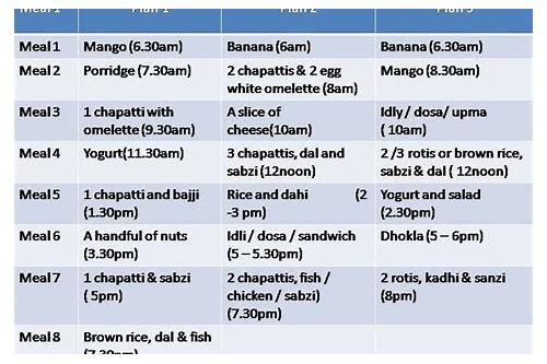 Rujuta Diwekar Diet Plan Download Icmaschosa