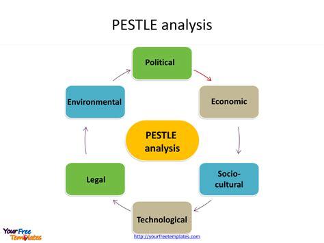 pest analysis template  powerpoint templates