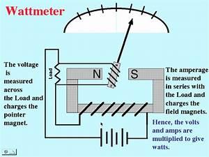 Meters  Generators  Motors
