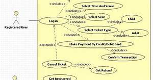 Unified Modeling Language  Online Movie Ticket Booking