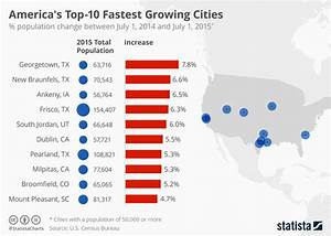 Chart: America's Top-10 Fastest Growing Cities | Statista