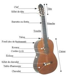 Li Guitare A Le by Grab Your Guitar And Get Ready To Rock