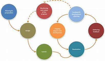 Feedback 360 Degree Performance Framework Peers Accountability