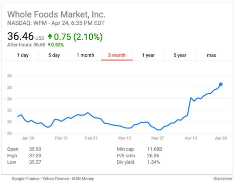 Whole Foods Stock Spikes as News of Albertsons Interest ...