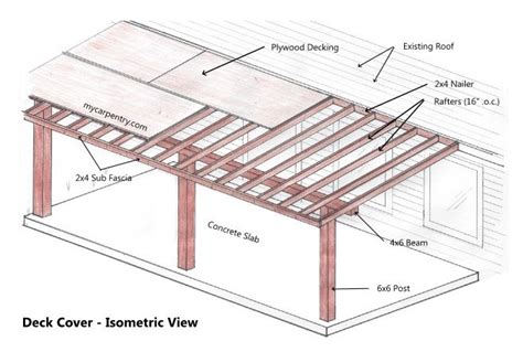 How To Attach A Patio Roof To An Existing House With 10