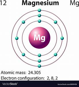 Diagram Representation Of The Element Magnesium Vector Image