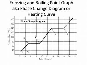 How To Find The Zing Point On A Phase Diagram