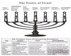 chanukah days feasts of israel more