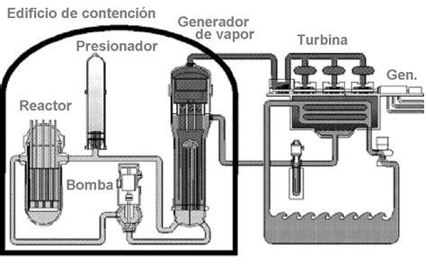 Utilidad Del Barco De Vapor by Alma De Herrero Funcionamiento De Un Reactor Nuclear De