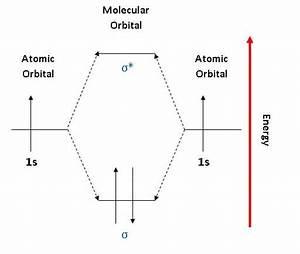 Pictorial Molecular Orbital Theory