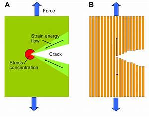 Crack Propagation In A Homogeneous Material  A  And A Series Of