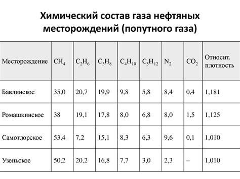 Природный газ . Shop . Химический состав природного газа