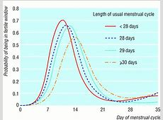 "The timing of the ""fertile window"" in the menstrual cycle"