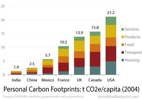 Graph Of The Day Your Carbon Footprint  And How To