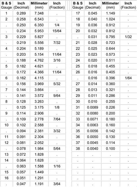 conversion charts images  pinterest cooking