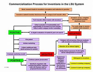 Otd Process Flowchart