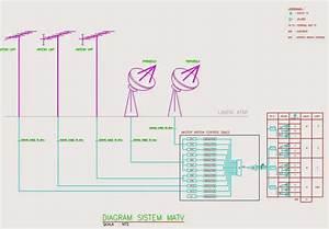 Mekanikal  U0026 Elektrikal Gedung  Sistem Matv  Master Televisi
