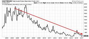 3 Economic Charts Suggest Strong Possibility of Stock ...