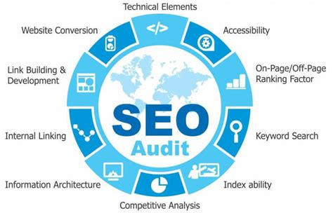 Website Seo Services by Seo Audit Marketing Agency