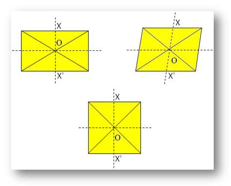 point symmetry centre   symmetry symmetry
